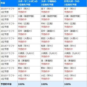 スポーツ紙の広島ドラ1予想の的中率wwwww
