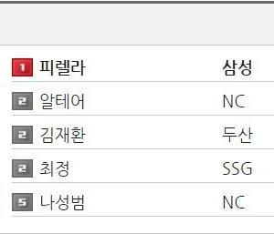 元広島ピレラ、韓国で本塁打ランキング現在トップ!