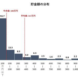 貯金実態調査2019年~全体の53%が預貯金100万円以下?!