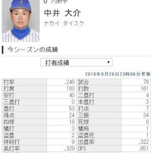 DeNA中井大介さんの今年の成績