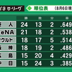 「巨人24勝13敗2分」「DeNA21勝18敗2分」←ぶっちゃけどっちが優勝すると思う?