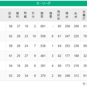 5位広島18勝28敗8分 6位横浜20勝34敗9分 現在2ゲーム差