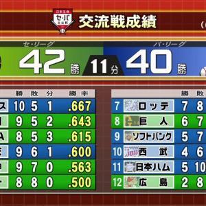 交流戦優勝争い 可能性があるのはオリックス、中日、横浜DeNA、東北楽天、阪神の5チーム
