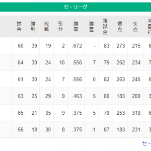 【速報】DeNA 広島と同率となり、勝ち数で上回ったので5位に浮上!
