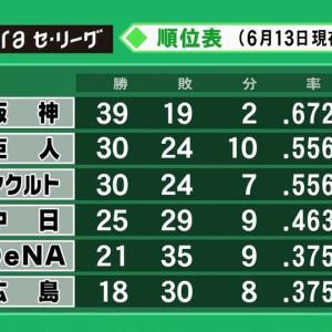 横浜DeNAベイスターズ 21勝35敗9分←これ