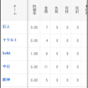 栗林(広) 今季防御率0.45 対DeNA防御率1.69 対巨人阪神中日ヤク防御率0.00←あっ・・・