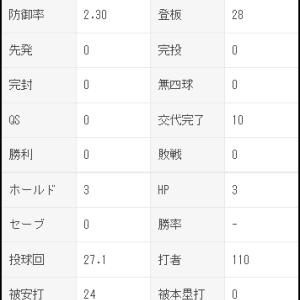 伊勢大夢 28試合27.1回 防2.30 奪三振率9.88 WHIP1.28