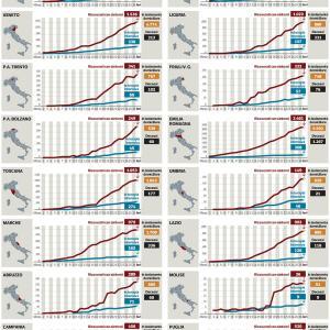 放送事故(笑)&南イタリアの感染者増加率
