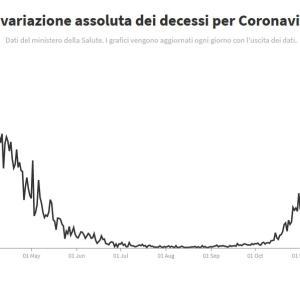 イタリア・1日の死者が史上最多に・・(涙)