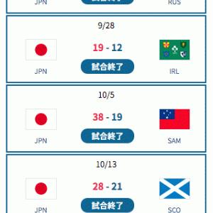 『日本4連勝で決勝T進出!』ラグビー・ワールドカップ2019