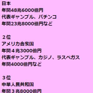 ギャンブル大国日本(世界比較でも異常な数字)
