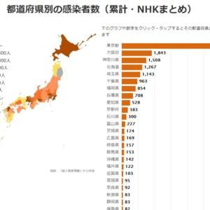 やっぱり、東京都はコロナの患者が多いと思う。。