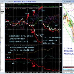 2013年10月末のユーロドルの下落と通貨の強弱から見る最適通貨ペアの選択