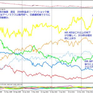 2013年11月8日までの通貨の強弱チャートと今後の方向性