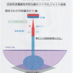 総関係理論と南部理論(ジャイロ効果も鑑みる) JO準備論文NO.137
