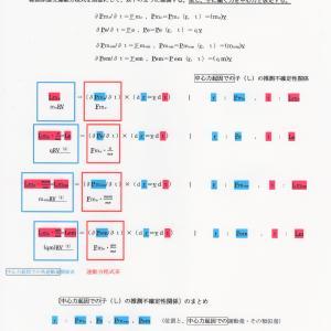 総関係理論と中心力起因での子の推測不確定性関係 JO準備論文 NO.157 P.1 -1.0-