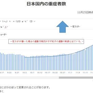 最近の日本国内の重症者数の推移は粒子の+一定力の下での運動の軌跡に酷似 2020-11-26