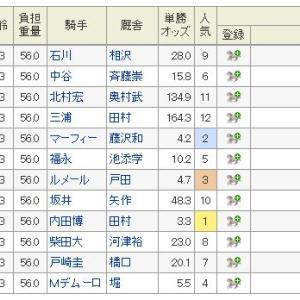 京成杯の予想!