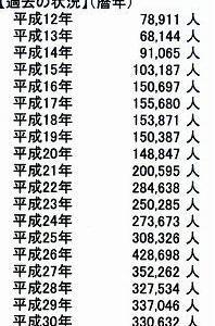 熊野古道伊勢道 統計では