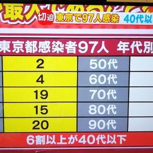 問題は3週間後…?病床パンク寸前、軽症者ルール変更。東京の現状が、どこで起こるか!◆コロナ関連