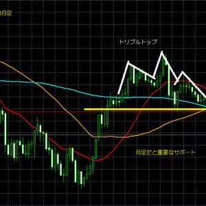 risk offでユーロ円