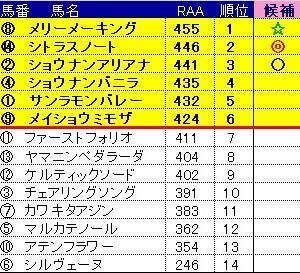 【お知らせ】2021年第4回『ハッピーWIN5!』8/15小倉&関屋記念当日☆5年越しの夢実現?