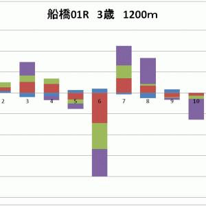 第3回 船橋競馬 第1日 全レース分析表
