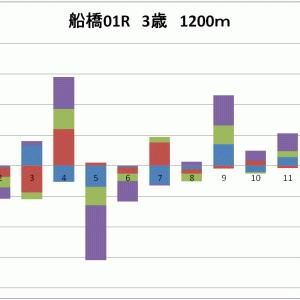 第3回  船橋競馬 第4日 全レース分析表