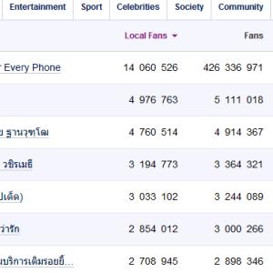 タイにおけるFacebookを中心としたソーシャルメディアマーケティングの現状と今後