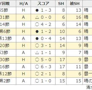 会長ブログ!!第27節 湘南戦 ヨソホメ