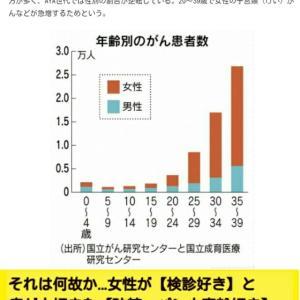 【検診好きの悲劇】若いがん患者15~39歳【女性が75%】それは何故か…女性が【検診好き】と癌が大好きな【砂糖・パン小麦粉好き】検診で日本人の2人に1人が癌にされ癌治療で殺される!癌はタマゴ等の食事術