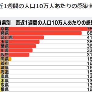 リオ超え金メダル13個で東京オリンピック金メダル国別ランキング首位をキープ