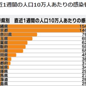 高校野球甲子園東京予選も有観客に絶句!マスゴミ朝日新聞は日本の会社をつぶしてるだけ!