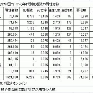 【隠蔽?】阪神甲子園がある西宮市がコロナ死者の接種歴の公表を取りやめ?