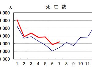 【危険】2021年7月の日本の死者も7,373人増となぜか急増中!