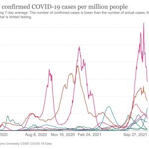 コロナ急増のシンガポールと激減のインドネシアなのにフィリピーナはそれでも接種したいのか?