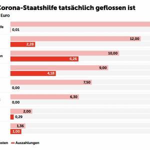 オーストリア 新型コロナウィルスに対する支援の途中経過