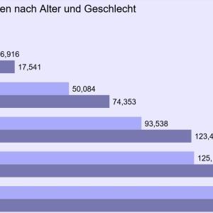 ウィーンでワクチン接種をした人、申し込んでいる人は現時点で何人ぐらい?