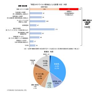 新型コロナウイルス、大阪の上場企業にも影響出る、店舗閉鎖や消毒液の増産
