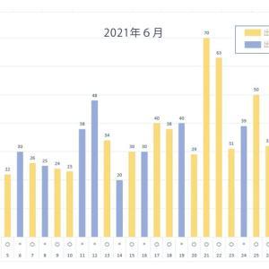 6月と7月の出た、出ないグラフ