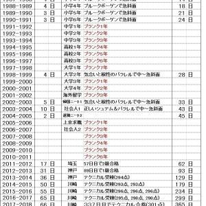 スキー2020-21シーズン~総合滑想XIIの巻~