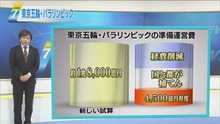 オリンピックレガシーで日本株は上がる?