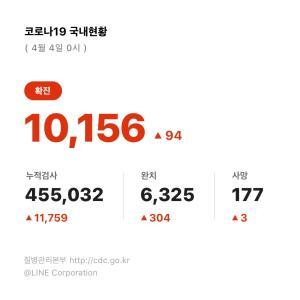 韓国の感染者数