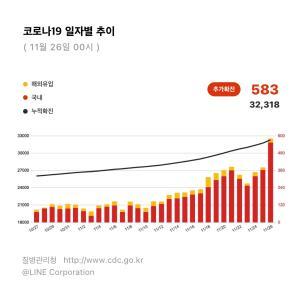 韓国のコロナ状況