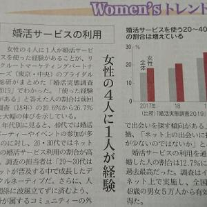 女性の4人に1人が婚活サービスを使っています