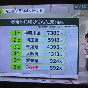 東京の人口減るのかなぁー??