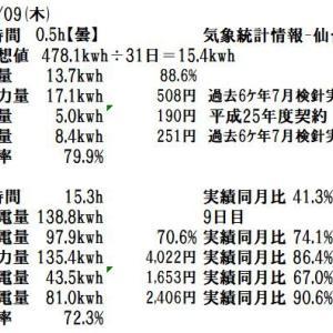 7月の検針結果。投資の回収まであと12ヶ月。7月9日(木)の発電実績。コロナ禍と長雨で動けません。