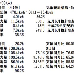 令和元年7月の検針結果。投資の回収まであと2年4ヶ月。7月9日(火)の発電実績。