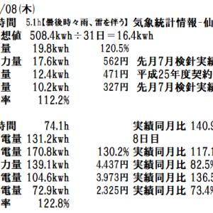 8月の検針結果。投資の回収まであと2年4ヶ月。8月8日(木)の発電実績。