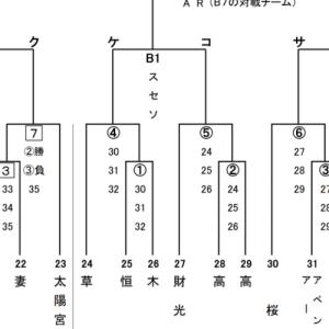 全日本予選組み合わせ決定❕